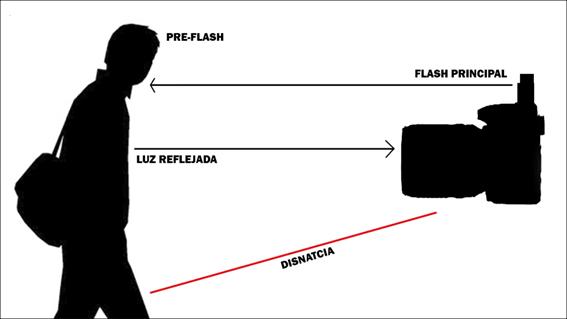 ¿Cómo funciona el TTL? Kinafoto
